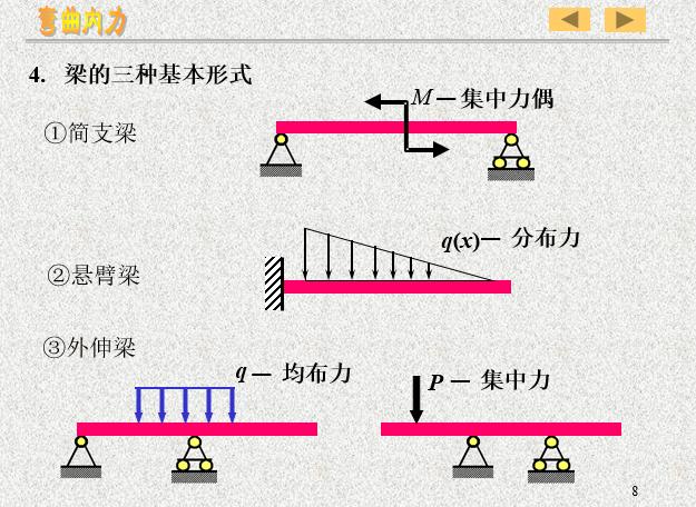 剪力图和弯矩图