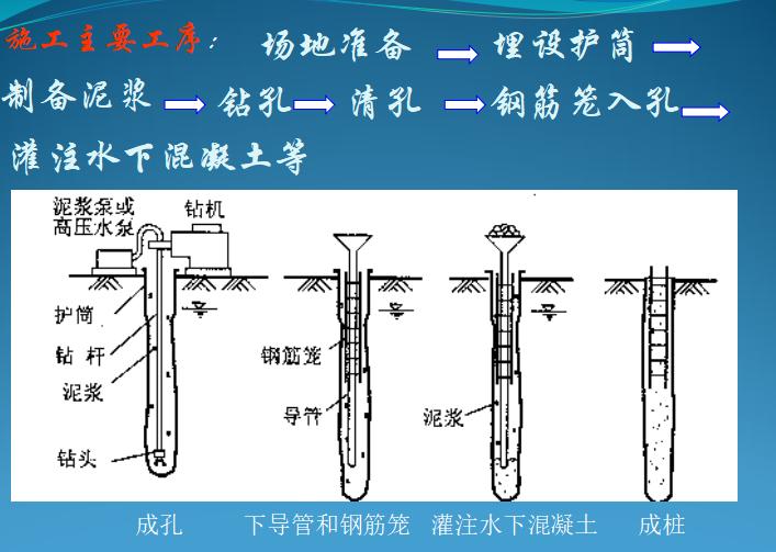 桥梁钻孔灌注桩施工工艺(共61页,图文详细)