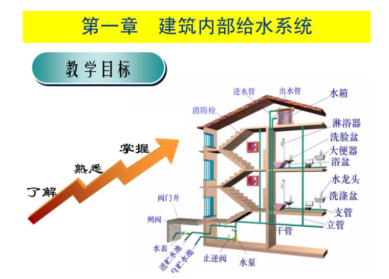 建筑消防给排水系统课程第一章建筑内部给水系统