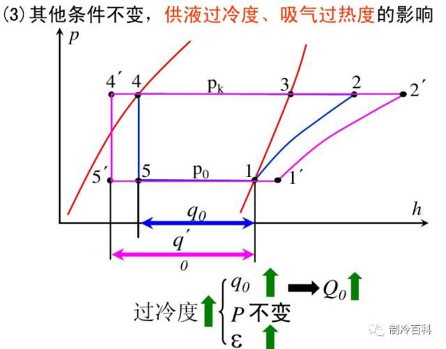 干货┃制冷原理工况与热力计算_30