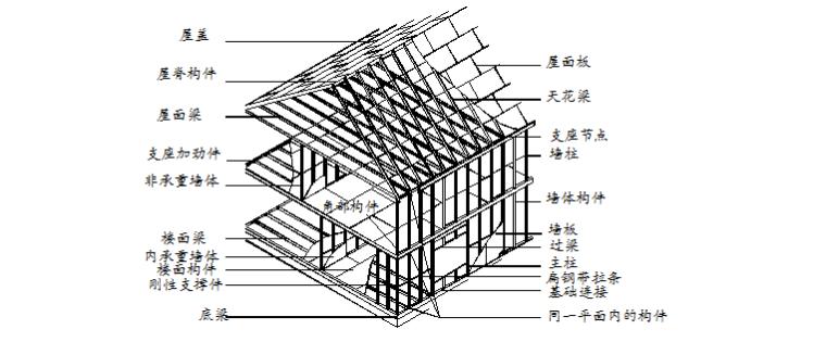 低层轻钢住宅剪力墙设计与构造方案(共16页)
