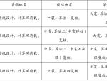 """[论文]如何实现""""抗震性能设计""""(PDF,8页)"""