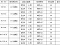 高速公路试验检测方案(word,71页)