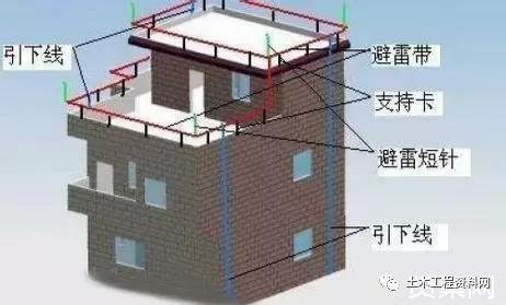 防雷接地工程施工要符合哪些要求?