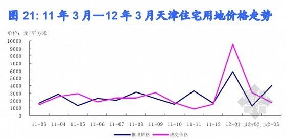 中国300城市土地市场分析调查报告(2012年  16页)