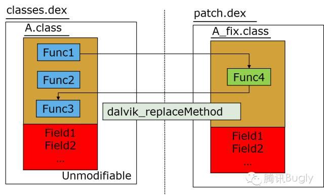 微信Android热补丁实践演进之路_6