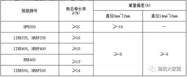 建筑工程资料填写讲解-钢筋加工(老资料员带你飞)_7
