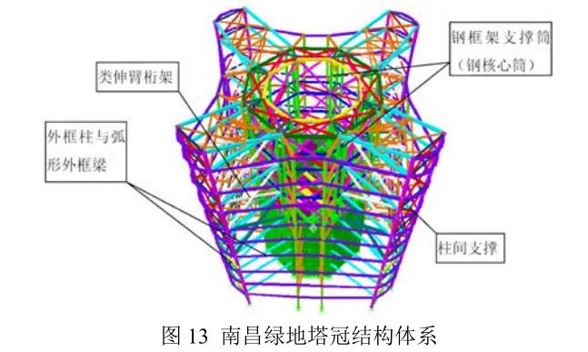 南昌知名地产中央广场塔冠结构体系