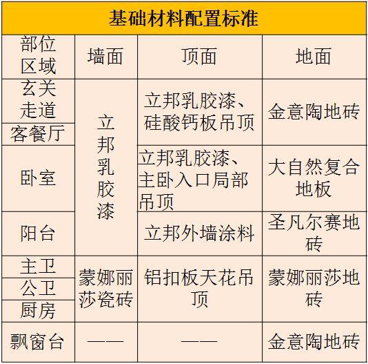 碧桂园4.0精装修标准——核心亮点_2