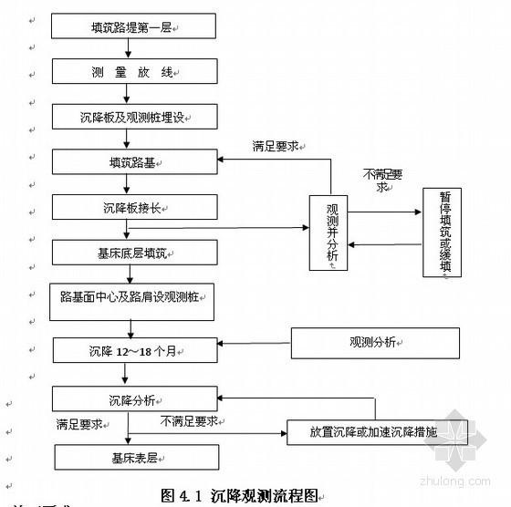 [甘肃]道路工程路基沉降变形观测作业指导书