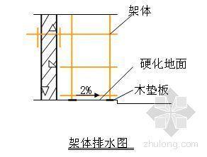 江苏某工程双排外脚手架施工方案
