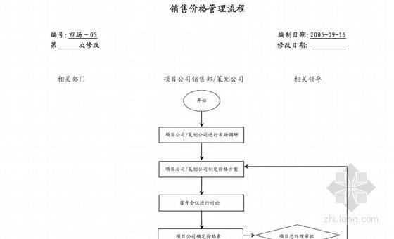 [标杆地产]房地产集团管理流程(全面详细)