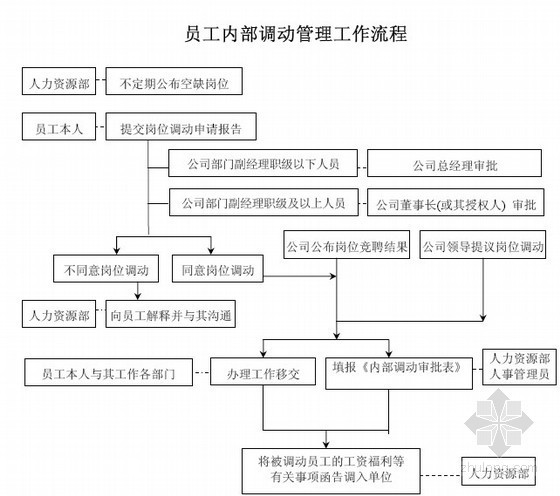 知名地产集团全套管理制度及流程表格大全(管理体系\管理规程)340页
