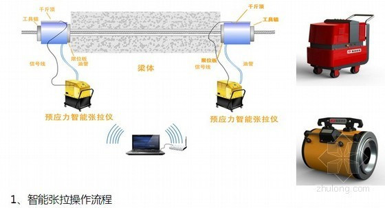 特大桥预应力混凝土T梁预制标准化施工方案(2012年)