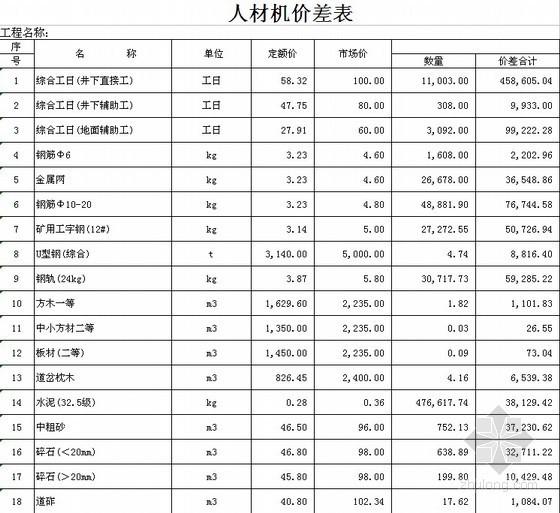 [内蒙古]2011年煤矿井巷工程预算书(图)