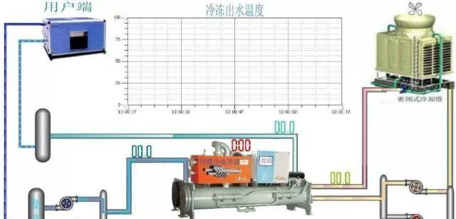 冷水机组的原理、构成与使用_5
