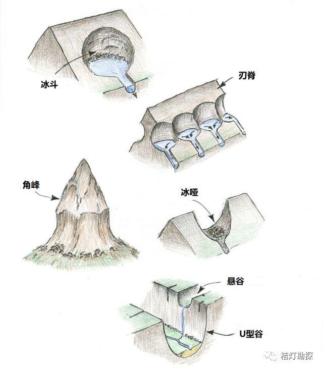 史上最经典、最实用的20张地质学图!_2