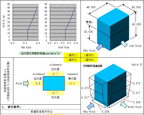 封闭结构风荷载计算(GB50009-2012)