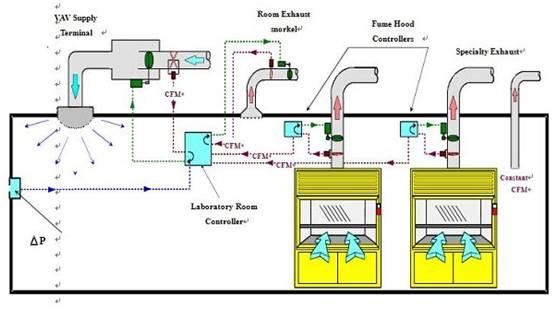 看了秒懂的实验室通风系统_1