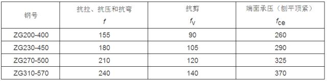 [钢构知识]钢结构设计计算用表_2