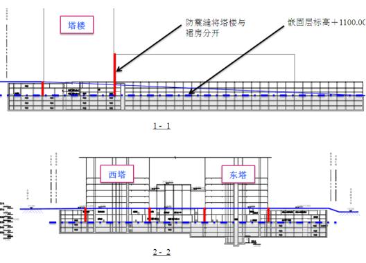 [贵阳]双子塔项目结构抗震专项审查报告(PDF,109页)_2