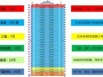 [海南]高层住宅及地下室网站赌博注册赠送彩金项目管理策划书PPT(137页,图文并茂)