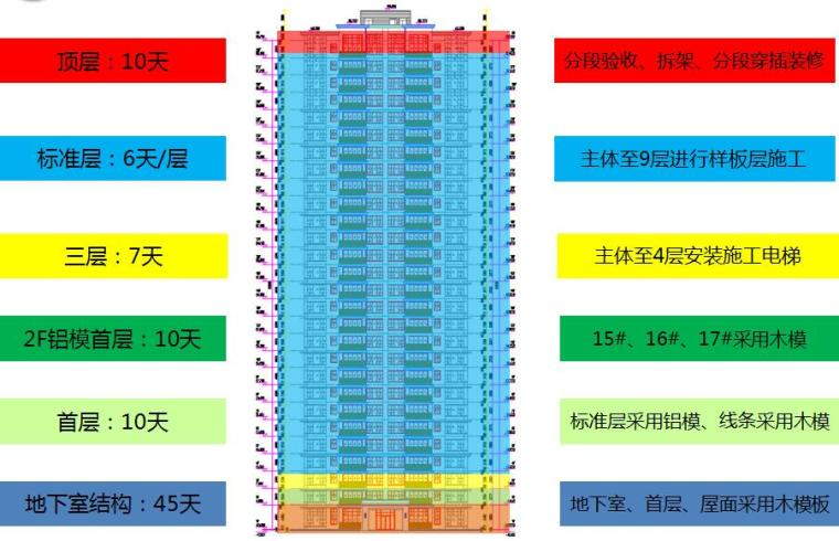 [海南]高层住宅及地下室工程项目管理策划书PPT(137页,图文并茂)-主体施工节点进度分解