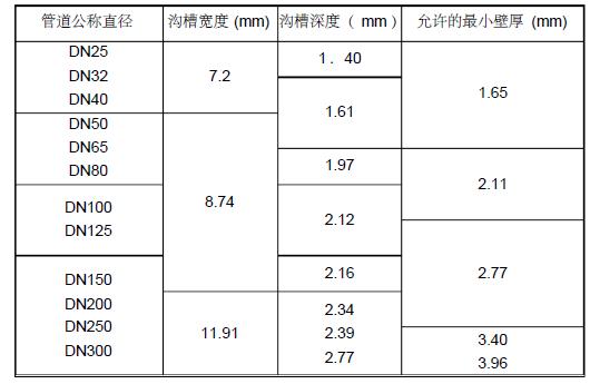 长庆陇东佳园-日欣园、月华轩室外消防及给水工程施工方案