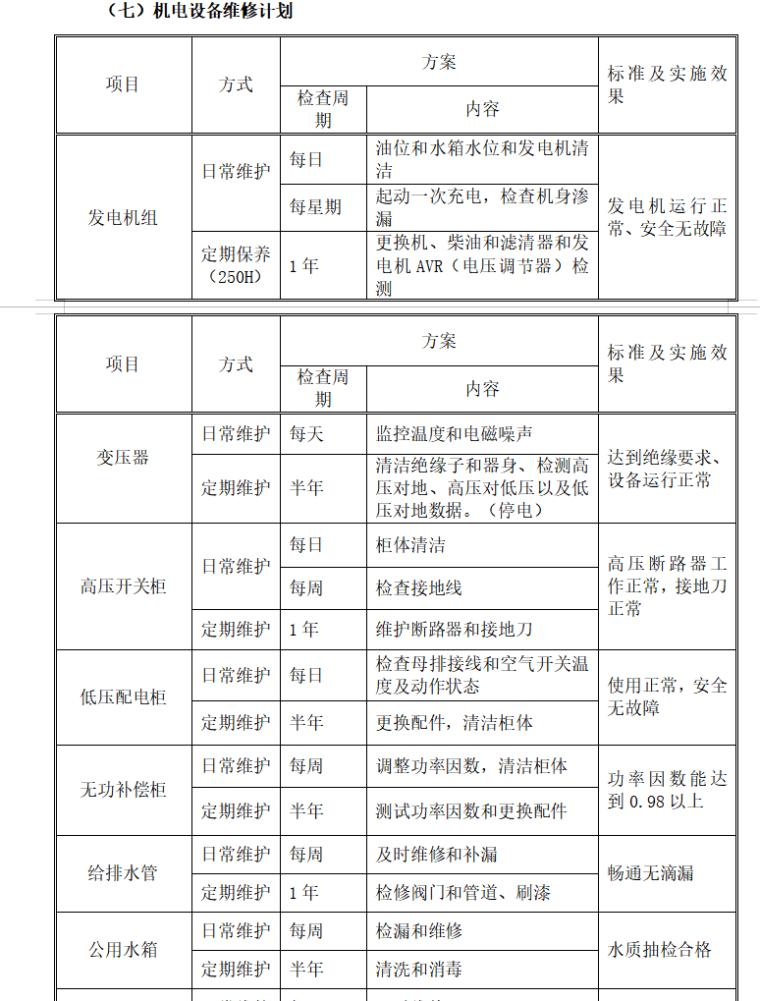 房地产物业管理方案范本(共91页)-机电设备维修计划