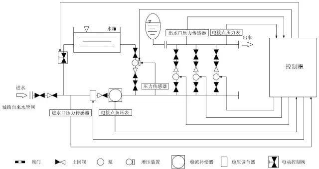 箱式变频无负压供水设备工作原理