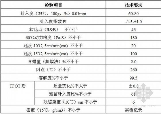 质量技术要求品种_a级70号道路石油沥青质量技术要求