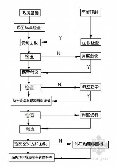 [广东]高速公路工程路基加筋土挡土墙施工技术方案