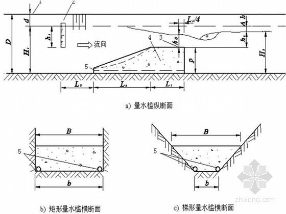 [PPT]灌区田间工程续建配套与节水改造工程设计技术要点