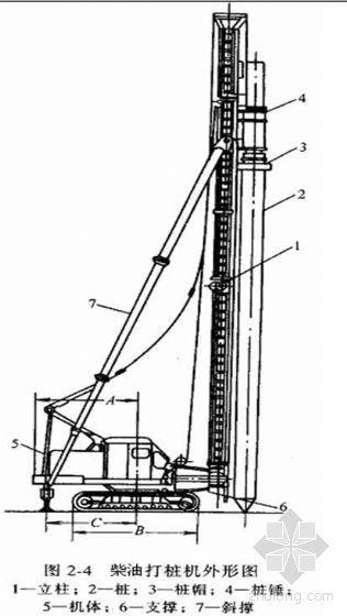土建高级工程师培训讲义之基础工程