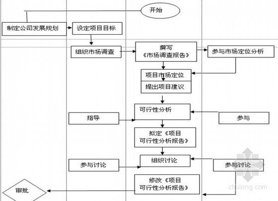 房地产工程项目管理流程图及工作标准大全(施工、成本 质量管理等)