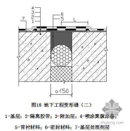 喷涂聚脲防水施工工艺