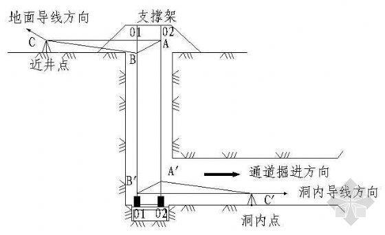 地下通道联系三角形定向测量示意图