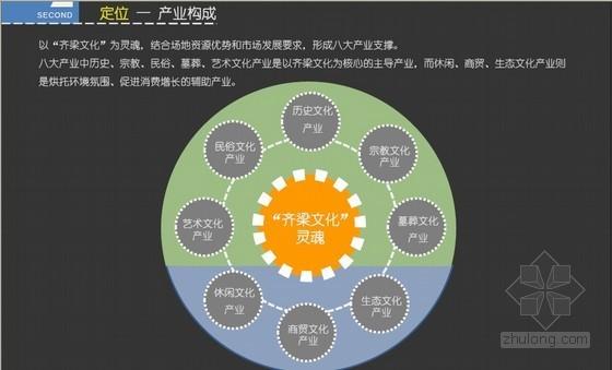 [江苏]文化科技产业园项目前期策划(发展策划与总体规划)110页