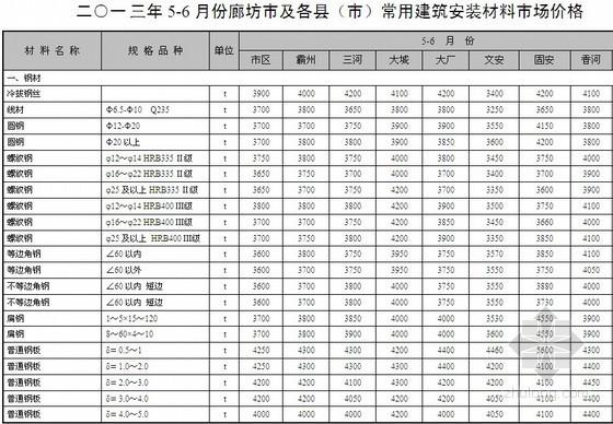 [廊坊]2013年5-6月建设材料市场价格信息(含人工费)