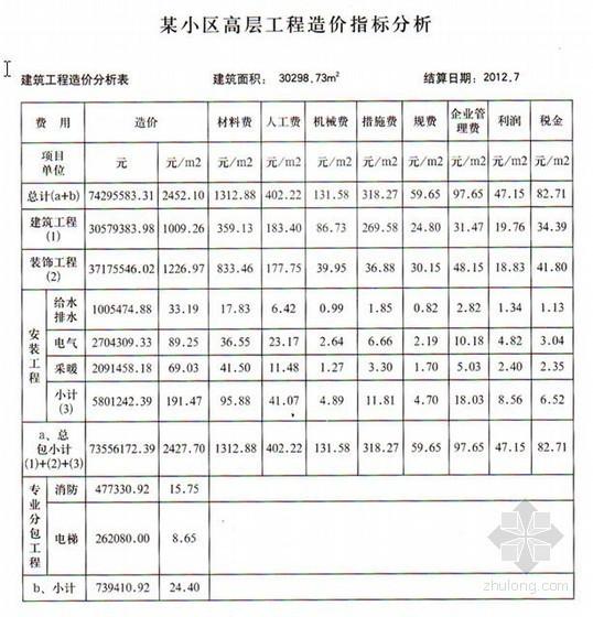 [山东]某小区高层工程造价指标分析(2012-11)