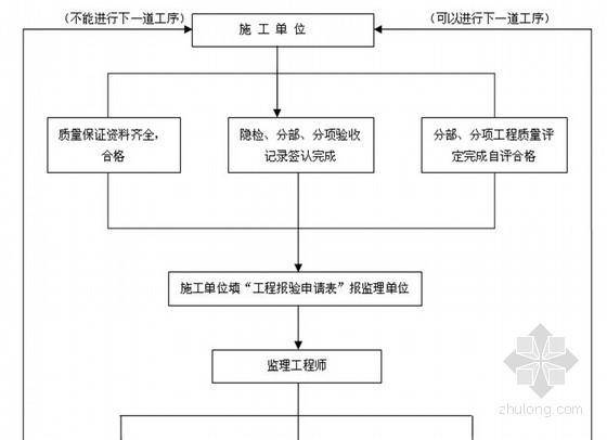 [安徽]油气回收改造工程监理规划
