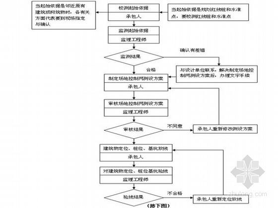[浙江]住宅工程监理实施细则范本(土建类、甲级公司汇编)