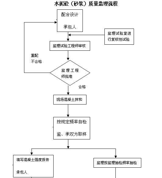[内蒙古]一级公路监理实施细则(图文丰富)_9