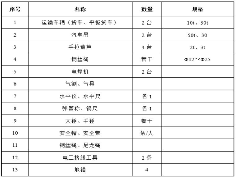 高速公路广州段预制梁场安全专项方案