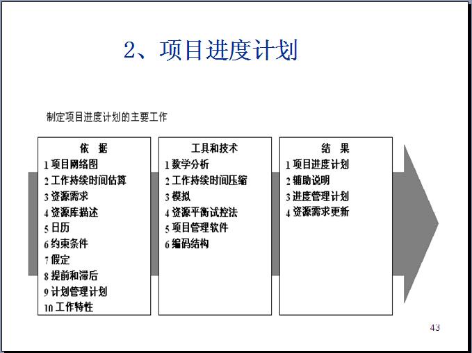 项目管理之项目进度分析讲义(超详细)