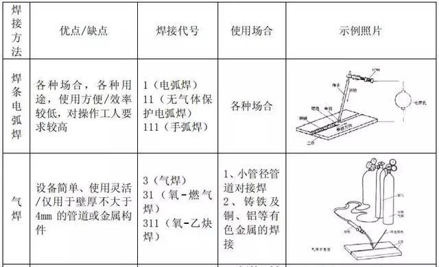 中建三局给排水管道焊接施工工艺标准,照着做就对了!