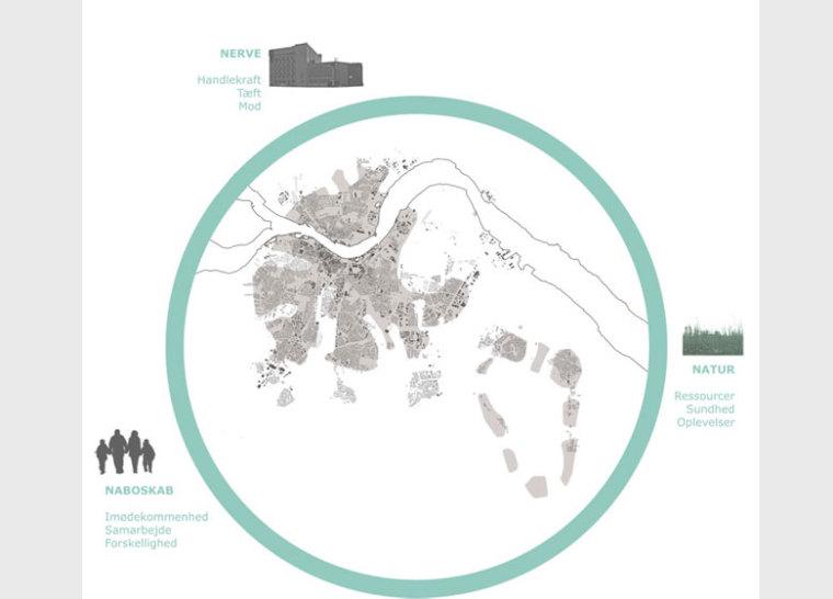 奥尔堡的郊区城市更新_2