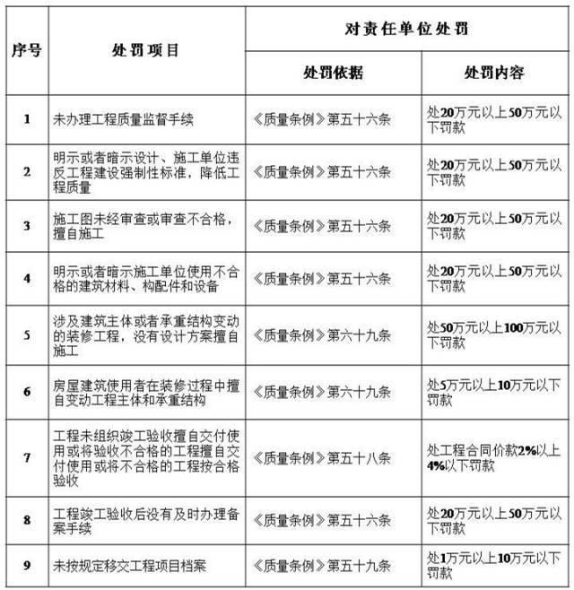 住建部公布五方责任主体处罚细则,请对号自检