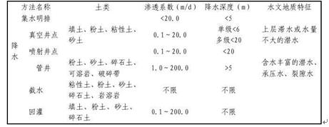 江苏省建筑业10项新技术Word版(共50页)_2