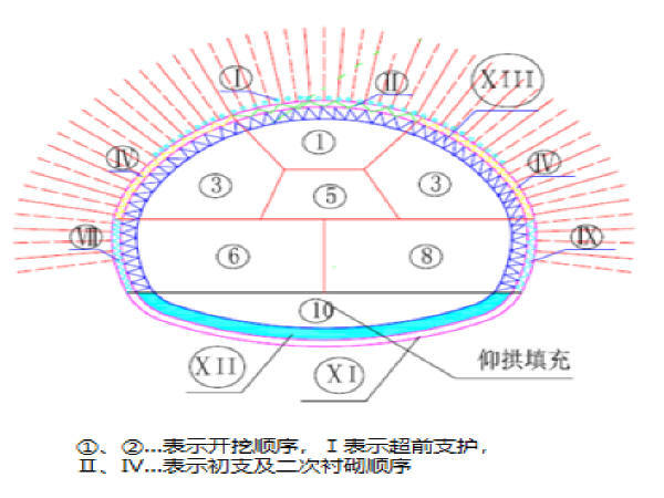 V级隧道初期支护首件总结资料下载-矿山法地铁隧道施工技术(讲义总结73页)